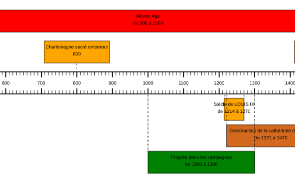 Frises chronologiques par Micetf